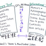 What's the Message? Making Sense of Common Core Terminology in Reading Standard 2