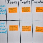 Teaching Ideas, Events, and Individuals (Standard 3)