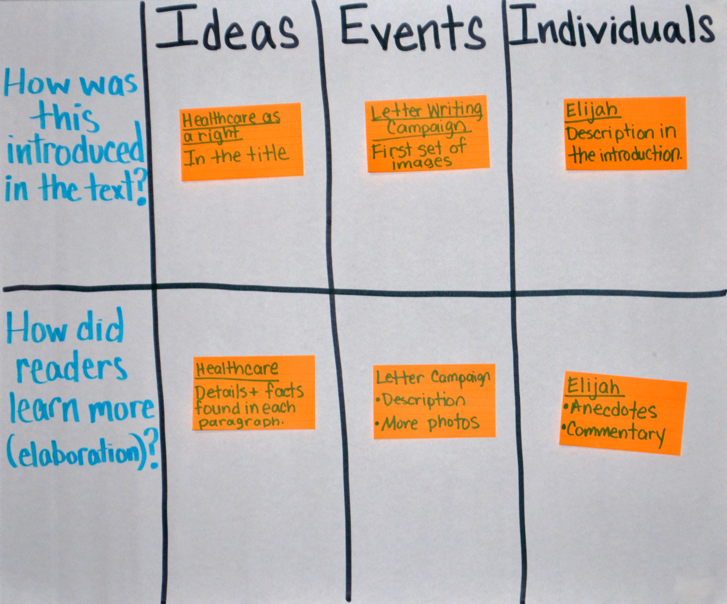 Teaching Ideas, Events, and Individuals (Standard 3) | On the Web ...