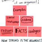 Building Blocks of an Argument