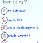 C.L.A.I.M.: Analyzing Arguments in Upper Elementary & Middle School