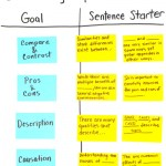 Crafting Topic Sentences: Anchor Chart & Sentence Starters