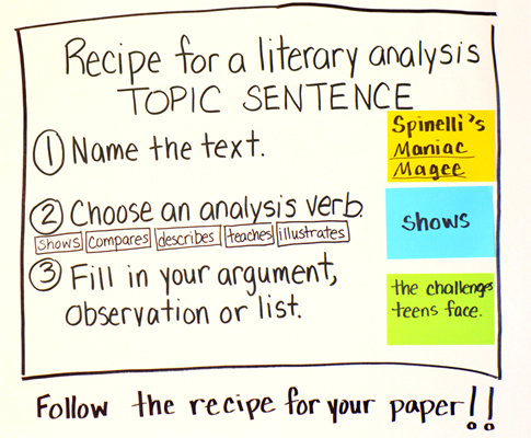 Recipe For A Literary Analysis Topic Sentence  On The Web With Roz